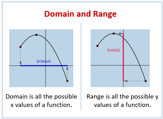 Domain and Range of Functions (solutions, examples, videos ...