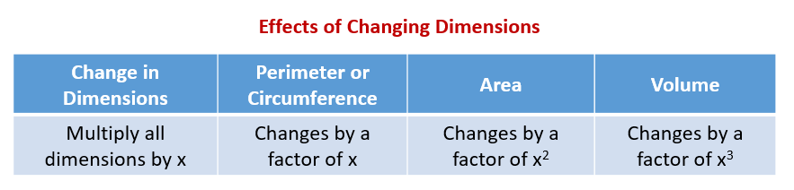 Effects of Changing Dimensions