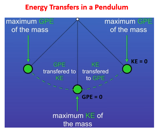 Energy Transfers in a Pendulum