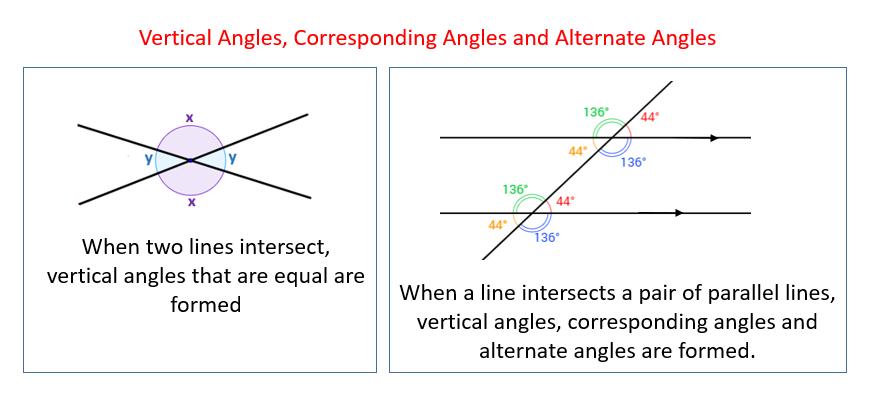 vertical angles, corresponding angles, alternate angles