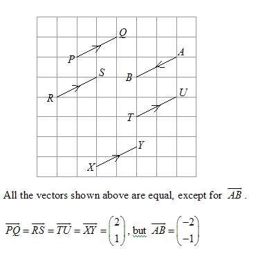 equal vectors