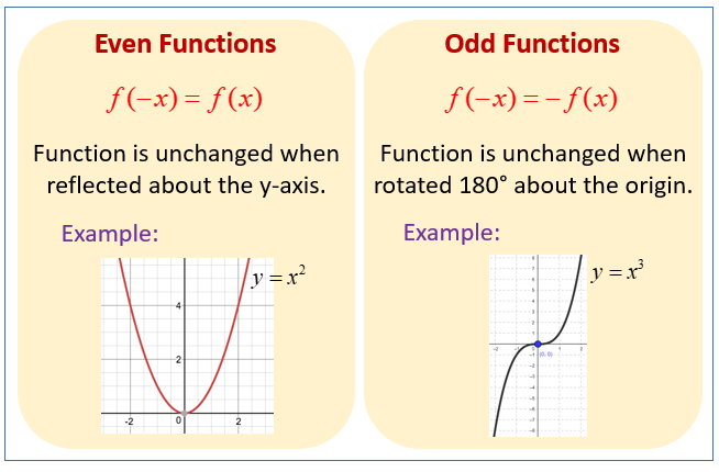 Even and Odd Functions (solutions, examples, worksheets, videos ...