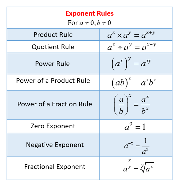 Exponent Rules (solutions, examples, videos, worksheets, games ...