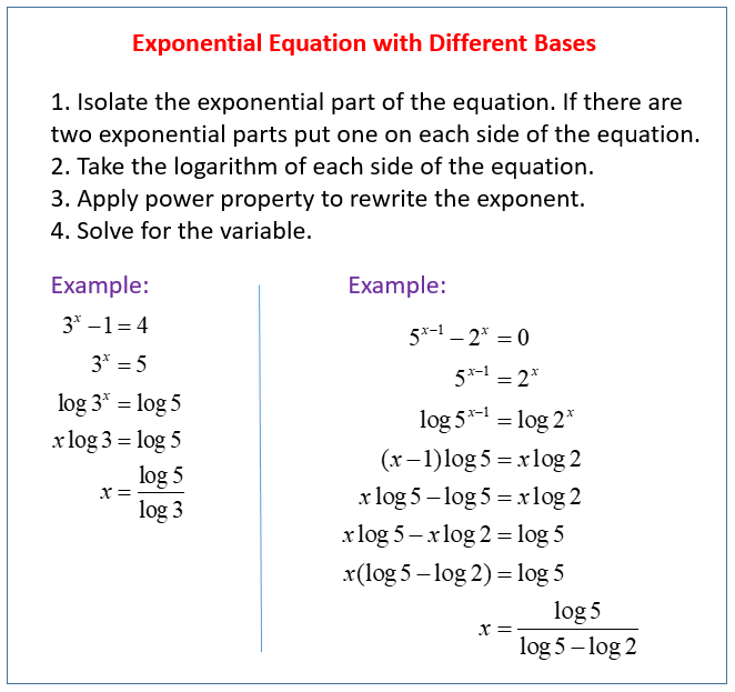 Solving Exponential Equations with Different Bases examples – Logarithmic Equations Worksheet