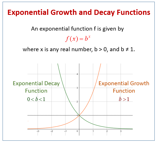 Graphs of Exponential Functions