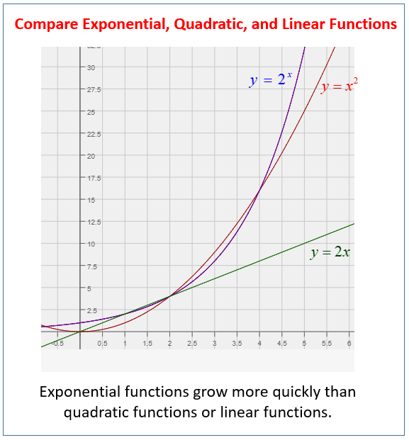 Compare exponential, quadratic, linear functions