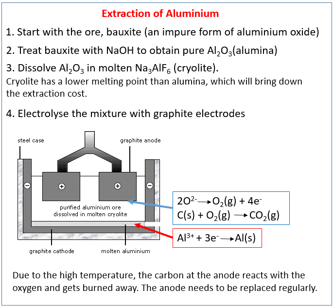 aluminium extraction lithosphere 53 al - aluminium introduction aluminium is a member of group 13 of the periodic table, which also includes b, ga, in and tl the element has an atomic number of 13, an.
