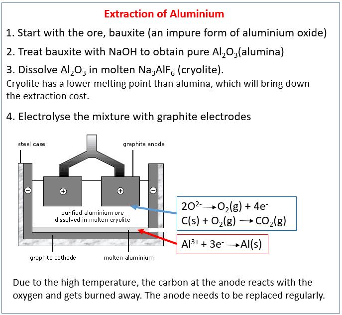 chlor alkali_Industrial Inorganic Chemistry - IGCSE Chemistry (solutions, examples, worksheets, videos)