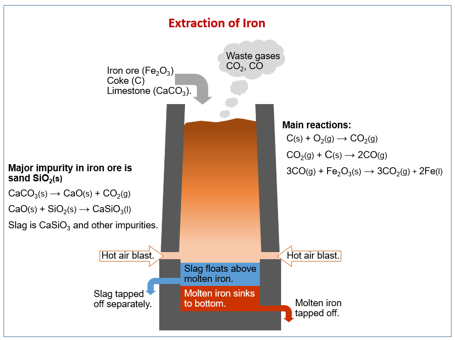 iron and steel of industrial chemistry This video is unavailable watch queue queue watch queue queue.