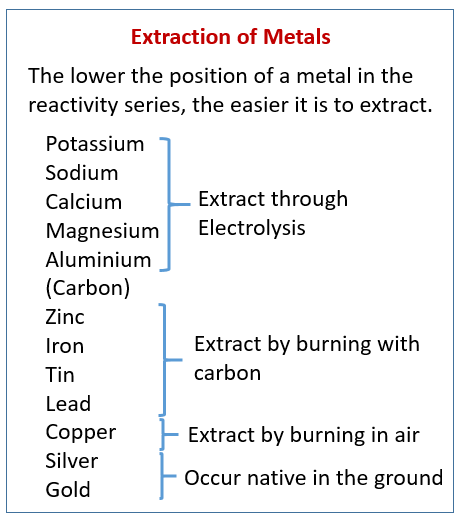 Techniques For Metal Extraction (examples, answers, activities, experiment,  videos)