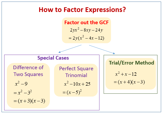 factor-expressions Mathway Calculator on