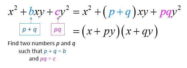 Factor Trinomials with Two variables