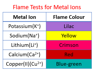 Flame Tests for Metal Ions