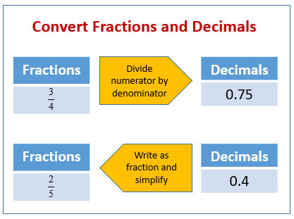 Fractions to Decimals (examples, solutions, videos)