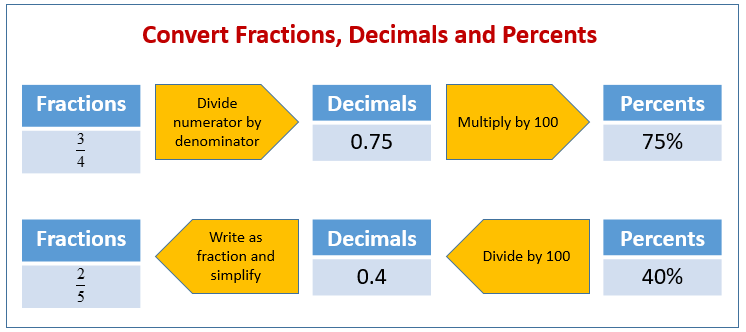 percents decimals and fractions examples solutions videos  fractions decimals percents