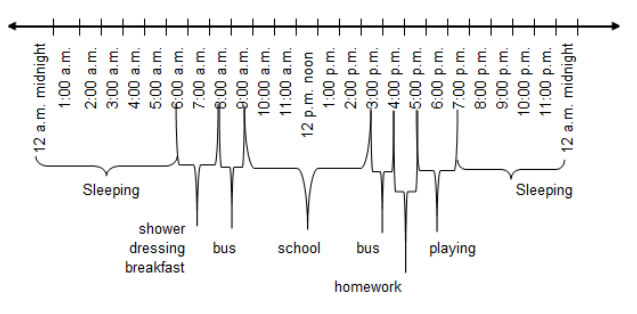 Number Line Worksheets time number line worksheets : Telling Time - Grade 4 (with examples and videos)