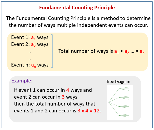 fundamental counting principle  videos  worksheets  solutions  examples  activities