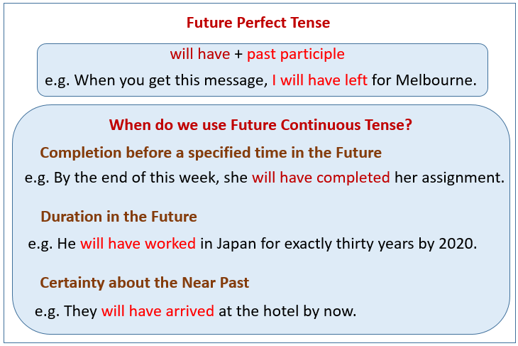 Future Perfect Tense (examples, solutions videos)