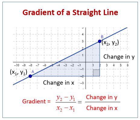 Gradient of Line