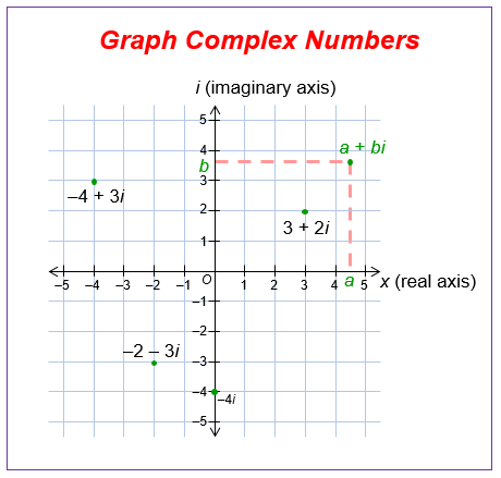 Graphing Complex Numbers (examples, solutions, worksheets ...