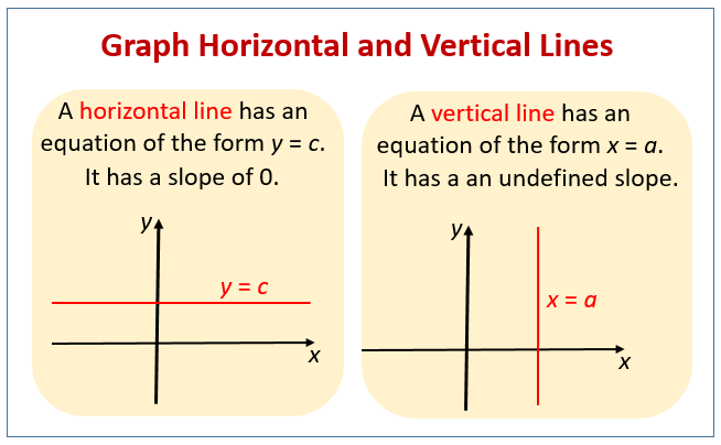 Graph Horizontal Vertical Lines
