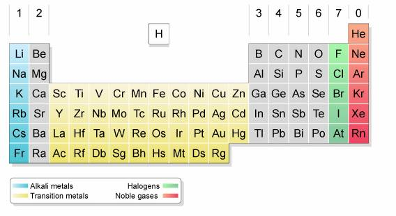 Chemical Properties Of Group