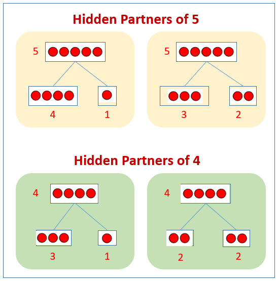 Hidden Partners