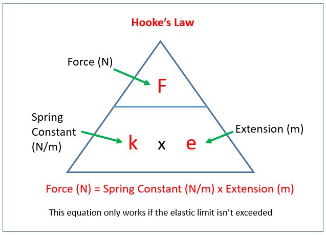 Forces And Elasticity Examples Solutions Videos Notes