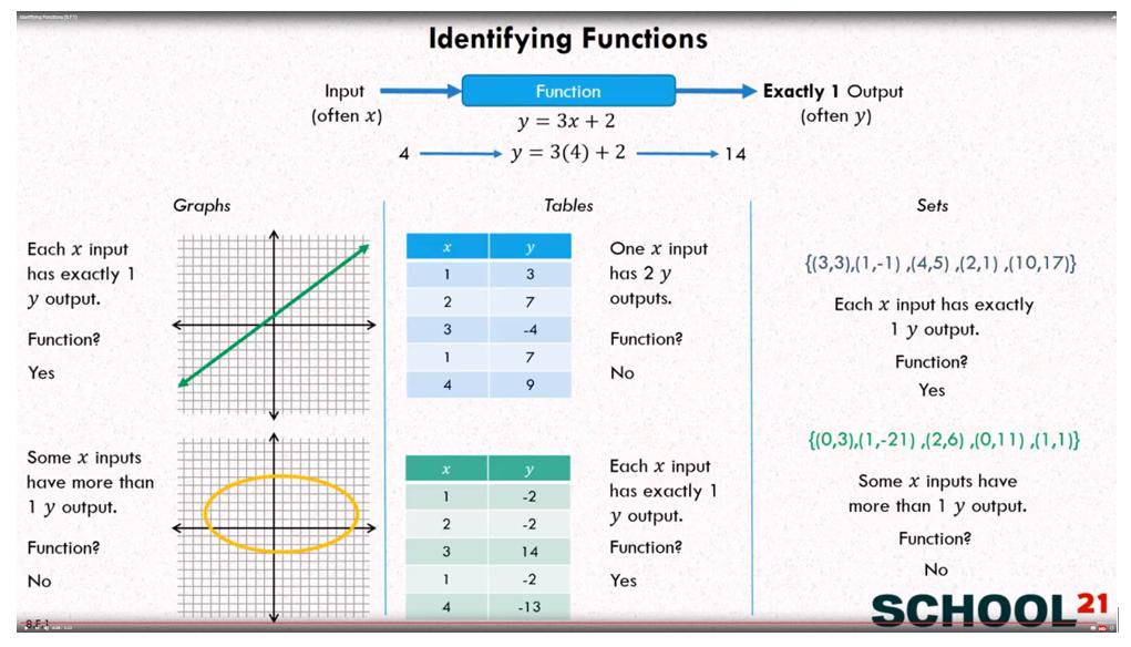 Identify Functions