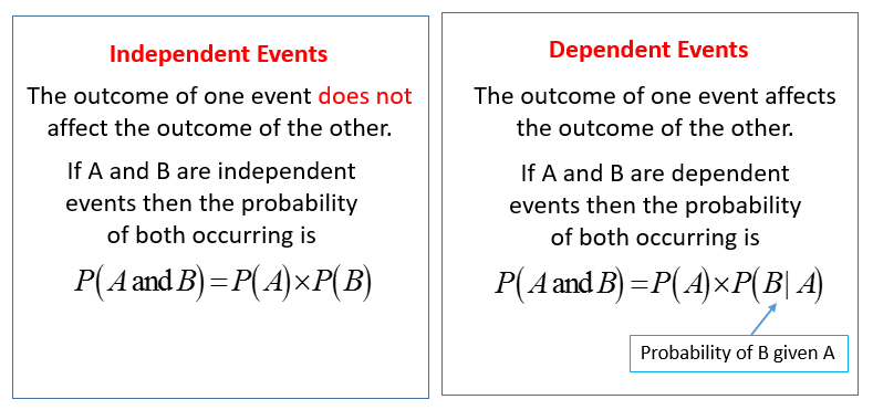 Dependent Events Solutions Examples Videos