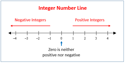 It is a photo of Satisfactory Printable Integers Number Line
