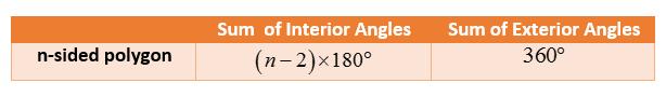 formula interior angles polygon