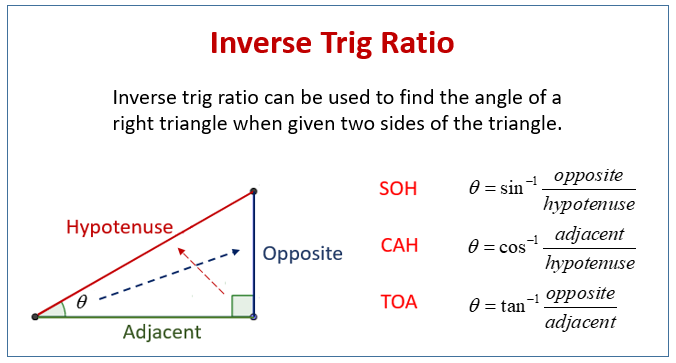 Inverse Trig Ratio