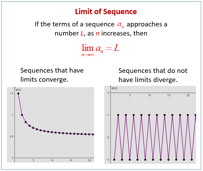Limit of a Sequence