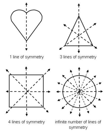 Drawing Lines Of Symmetry Games : Congruency symmetry for grade examples solutions videos