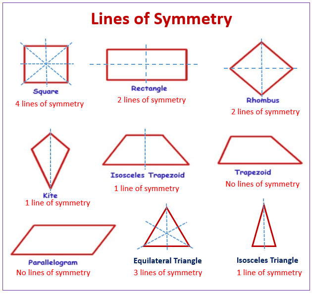 Line Symmetry and Plane Symmetry (examples, videos ...