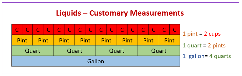 Customary Units of Capacity (examples, solutions, videos ...