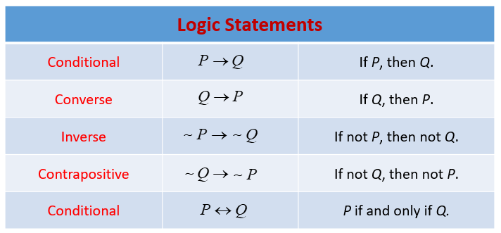 Logic Statements