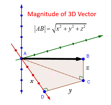vector magnitude (solutions, examples, videos)  online math learning