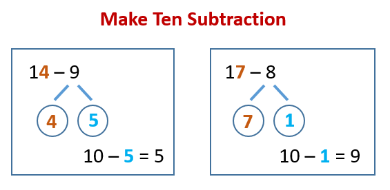 Make 10 Addition Subtraction Strategy (solutions, examples ...