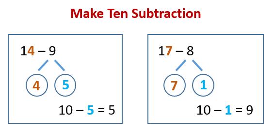 Make Ten Subtraction