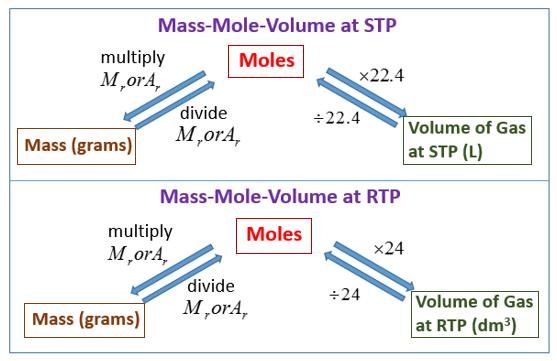 Mass Mole Volume