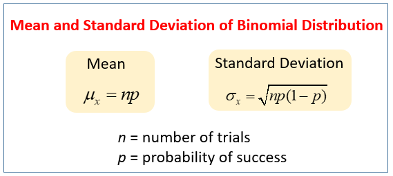 Mean, Standard Deviation of Binomial Distribution