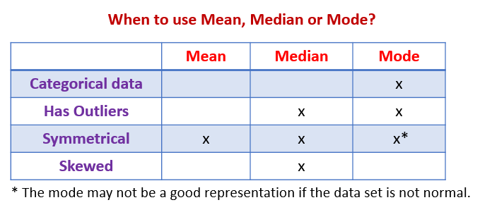 When to use Mean, Median or Mode