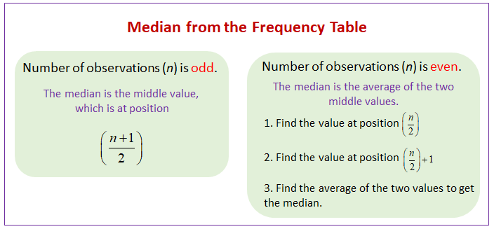 Median from the frequency table solutions examples videos for Find a table