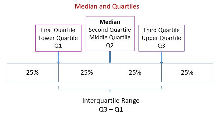 Medians and Quartiles