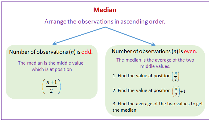 Statistics median solutions examples videos ccuart Image collections