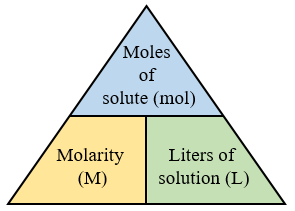 molarity moles volume