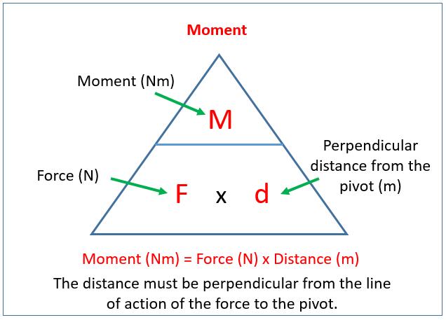 Moment formula