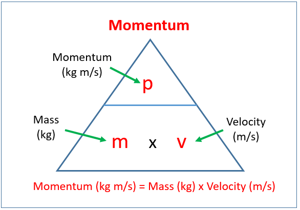 Momentum (examples, solutions, videos, notes)